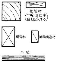 木材及び木造壁(尺度?の場合)
