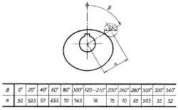 図38 極座標寸法記入法による指示例