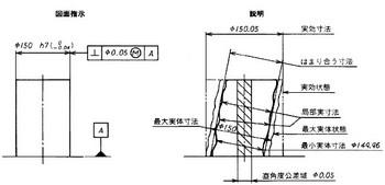 図1 (a)独立の原則による寸法表示