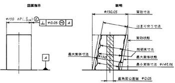 図1 (b)包絡の条件による寸法表示