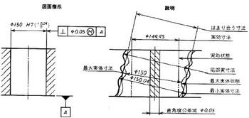 参考図1 (a)独立の原則による寸法表示