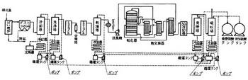 付図8 工程図(プラント工程図)の参考図