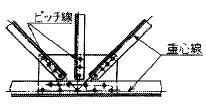 重心線の例