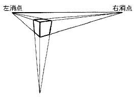 三点透視投影の参考図