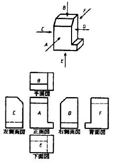 第三角法における側面図、下面図、背面図の例