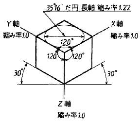 等角図の参考図